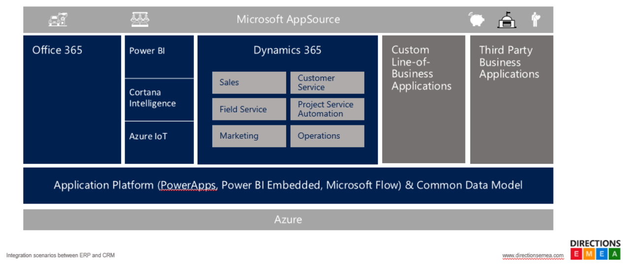 Dynamics 365 Business Central Architektur
